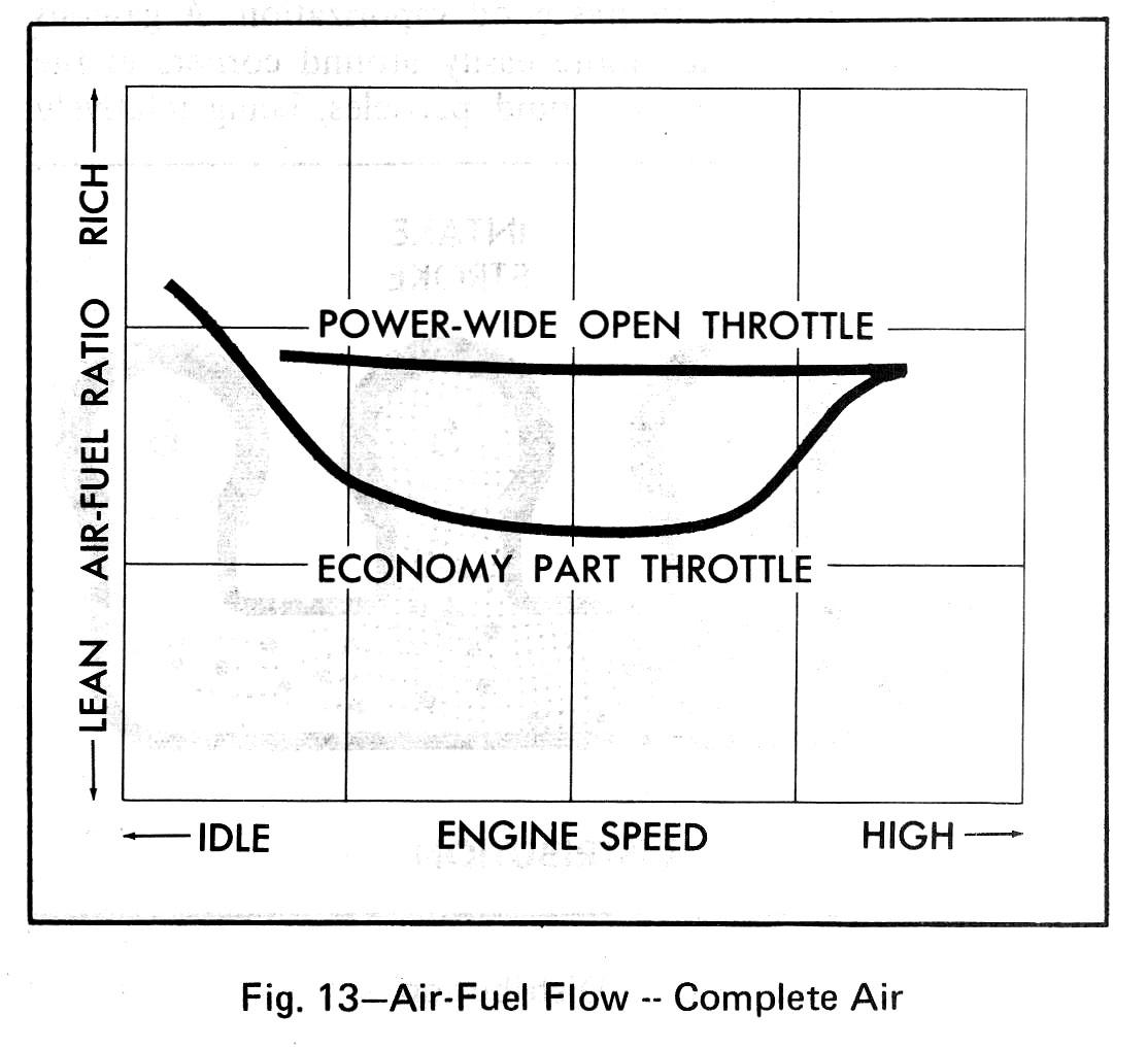 Carburetor Tune Up Guide - The Carburetor Doctor